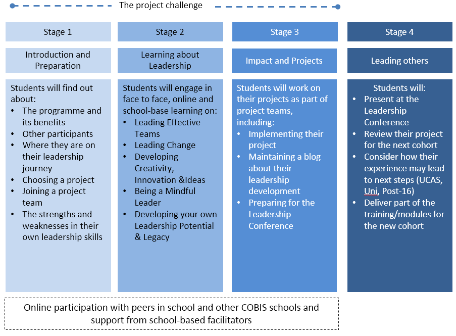 leadership development project Proposal on leadership development, training  development of applied research projects through  and development of leadership skills.